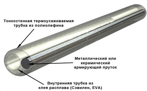 Купить Термоусаживаемая гильза КДЗС (защита ВОЛС) длина 60мм, 100 штук в упаковке